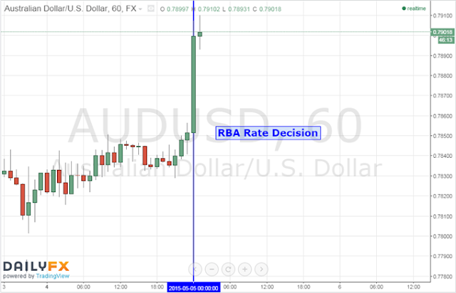 AUD:USD after rate cut