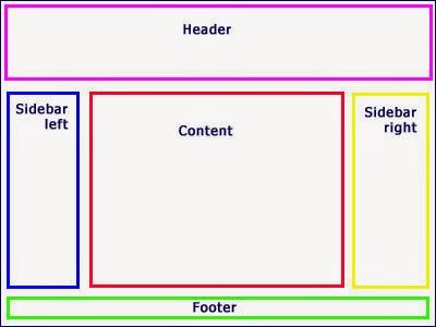 Hướng dẫn tùy chỉnh lại giao diện phần Bố Cục trong Blogger