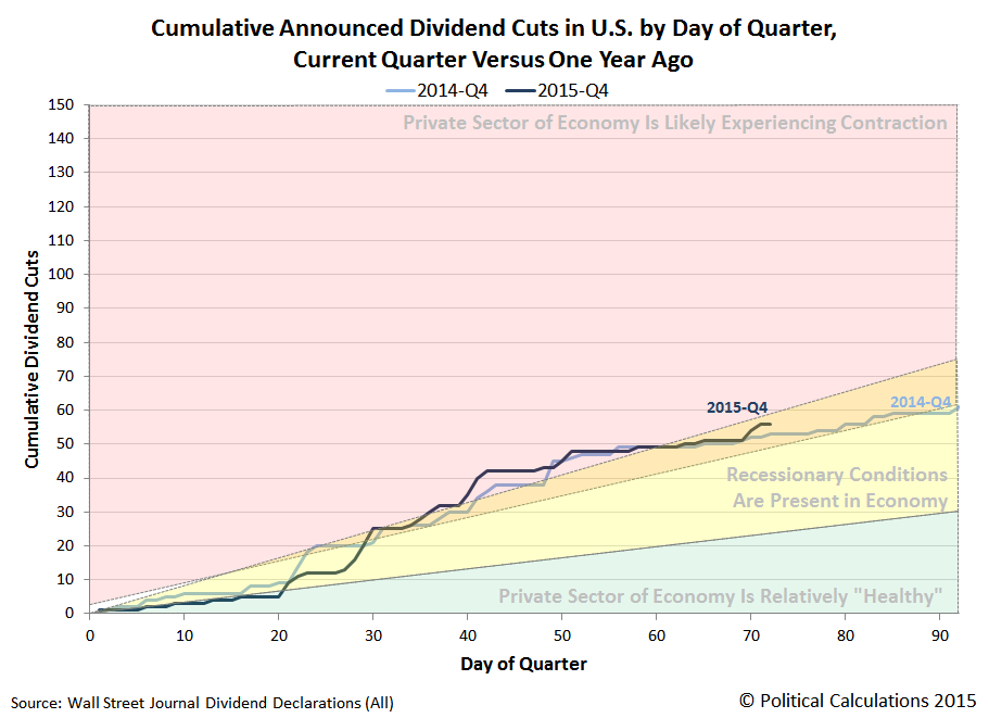 Cumulative Announced Dividend Cuts in U.S. by Day of Quarter, 2014Q4 vs 2015Q4, Snapshot on 2015-12-11