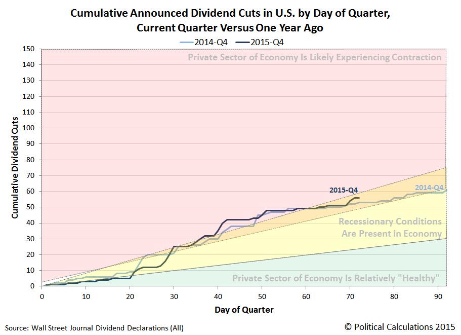 Cumulative Announced Dividend Cuts in U.S. by Day of Quarter, 2014Q4 vs 2015Q4, Snapshot on 2015-12-11