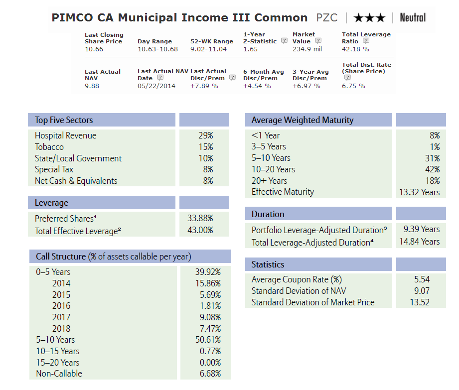 PIMCO CA Municipal Income III (PZC)