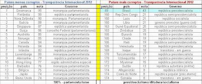 índice de corrupção mundial 2012