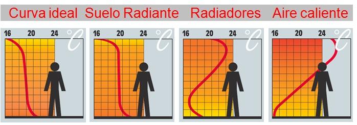 Mejor calefaccion para piso materiales de construcci n para la reparaci n - Cual es el mejor sistema de calefaccion ...
