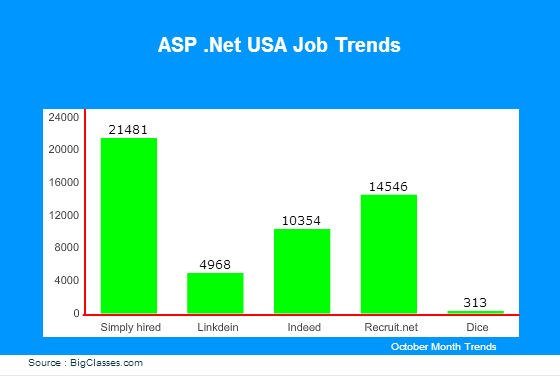 ASP.Net USA Job Trends