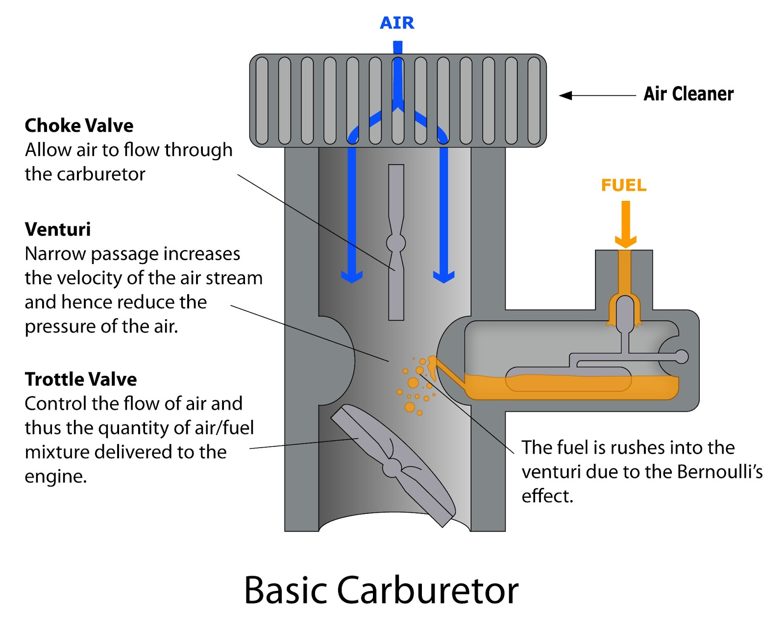 Application of bernoullis principle spm physics form 4form 5 a carburetor is a device that blends air and fuel for an internal combustion engine figure above shows how bernoullis principle is applied in a carburetor pooptronica Choice Image