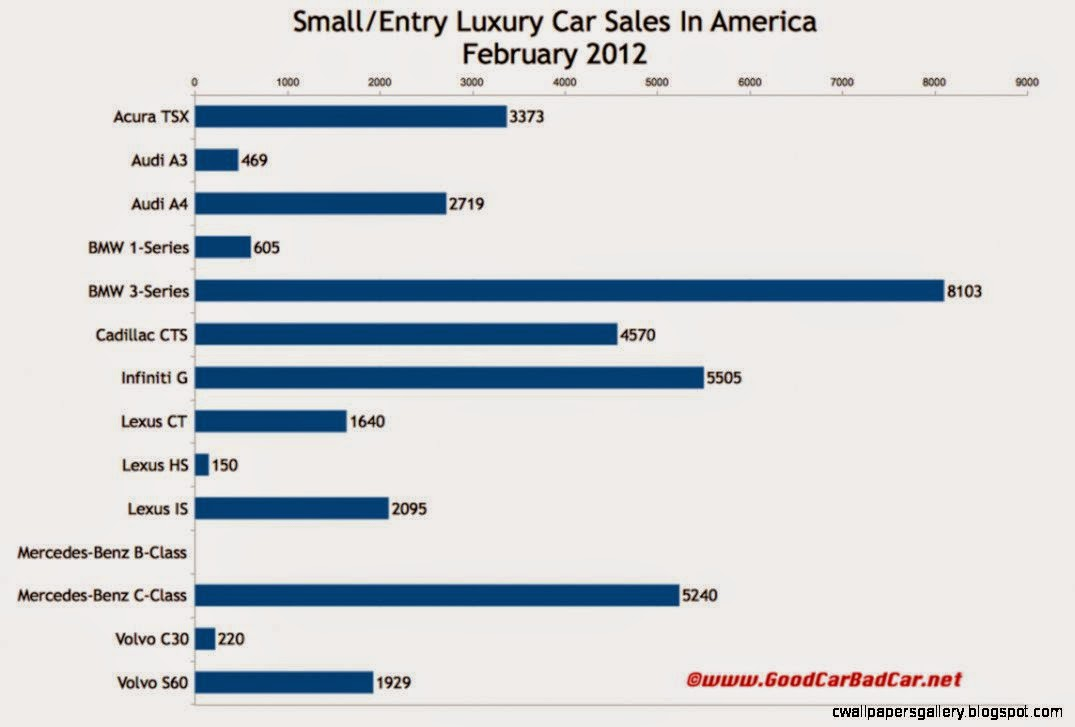 SmallEntry Luxury Car Sales And Midsize Luxury Car Sales In