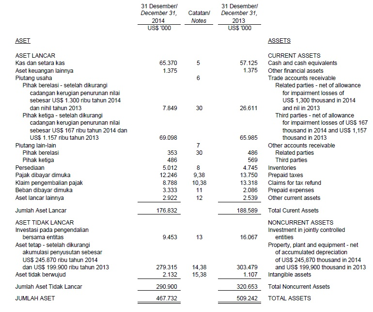 cash flow statement a typical balance sheet looks like the example