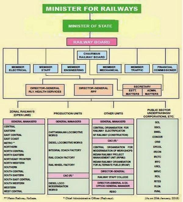 organizational structure of Indian Railways