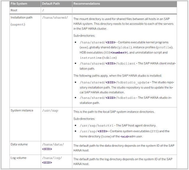 SAP HANA file system