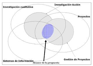 Ejemplo de definición de campos de conocimiento y contextualización de la investigación . Christian A. Estay-Niculcar (c)