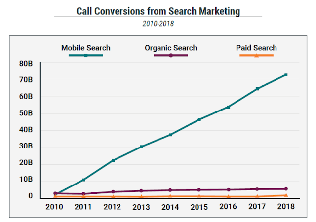 Call Conversion from Search Marketing