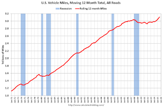 DOT: Vehicle Miles Driven increased 2.3% year-over-year in August, Rolling 12 Months at All Time High