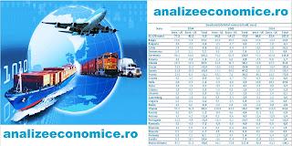 Balanța comercială a statelor UE