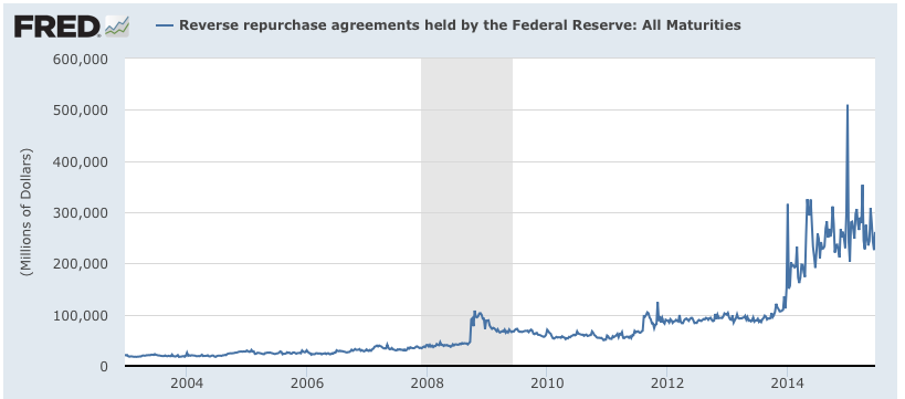 Viable opposition reverse repurchase agreements the federal from fred here is a graphic showing the current size of the reverse repo agreements held by the federal reserve platinumwayz