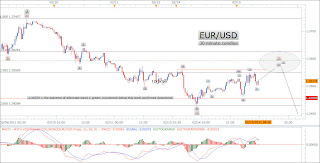 EUR USD+2 15 11+30m EUR/USD   February 15, 2011   30 minute candles
