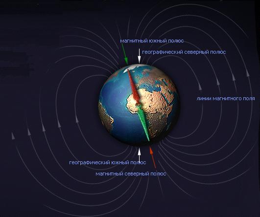 Где у земли находятся полюса