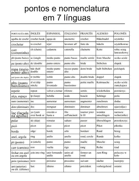 Sana Adicción: Equivalencias de crochet