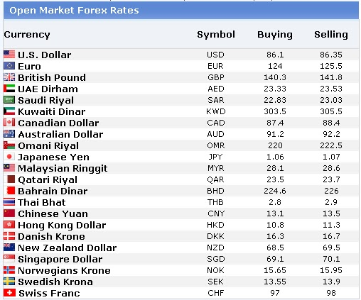 World News Desk: Open Market Forex Rates