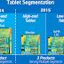 Οι Intel και Rockchip με νέας γενιάς Atom SoCs στην αγορά των Android tablets