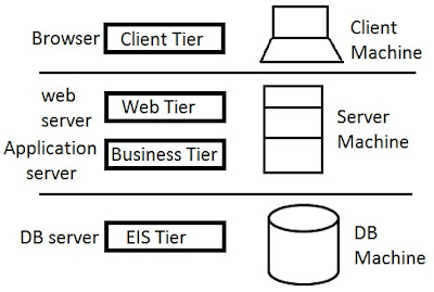 Sushant 39 s java based technology blog layers and tiers for Architecture 3 tiers d une application web
