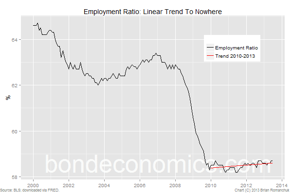 US employment ratio: linear trend to nowhere