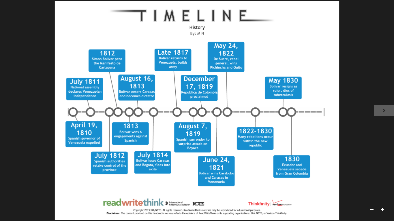 This is our timeline of the revolution of gran colombia detailing the