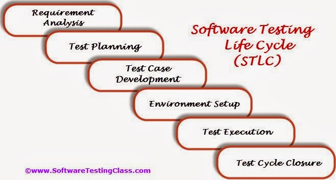 sample manual software testing projects