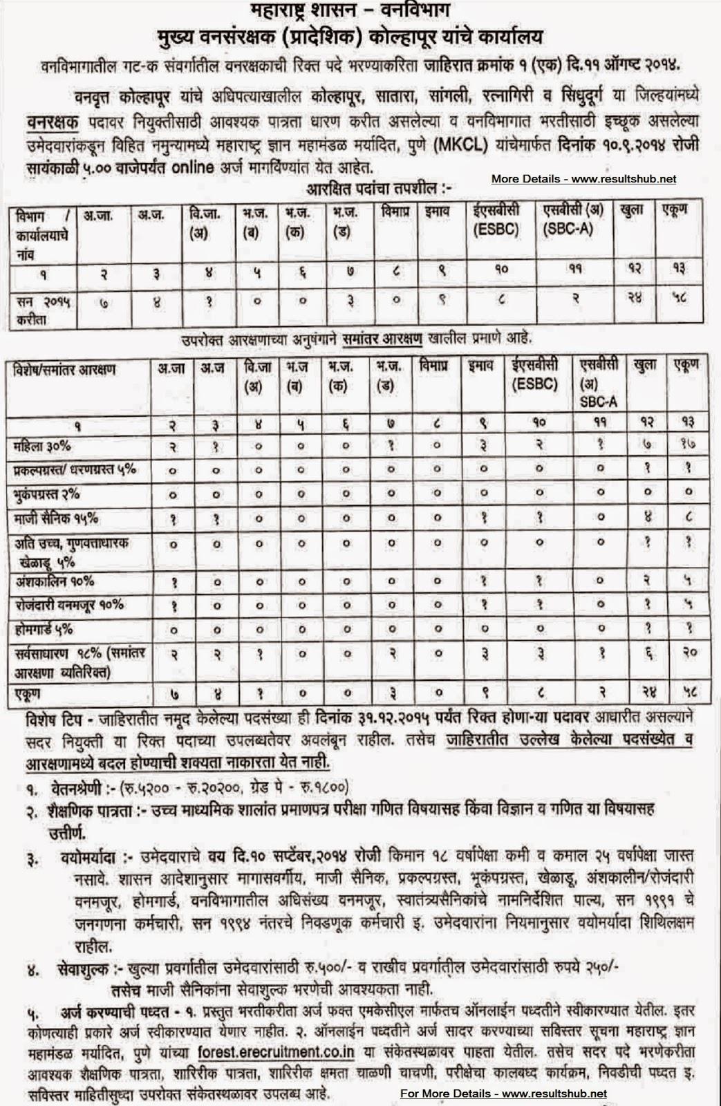 Kolhapur Vanarakshak Bharti 2014