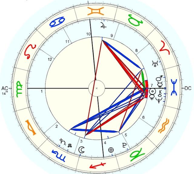 Mapa astral um ano fanpage profecias 2036