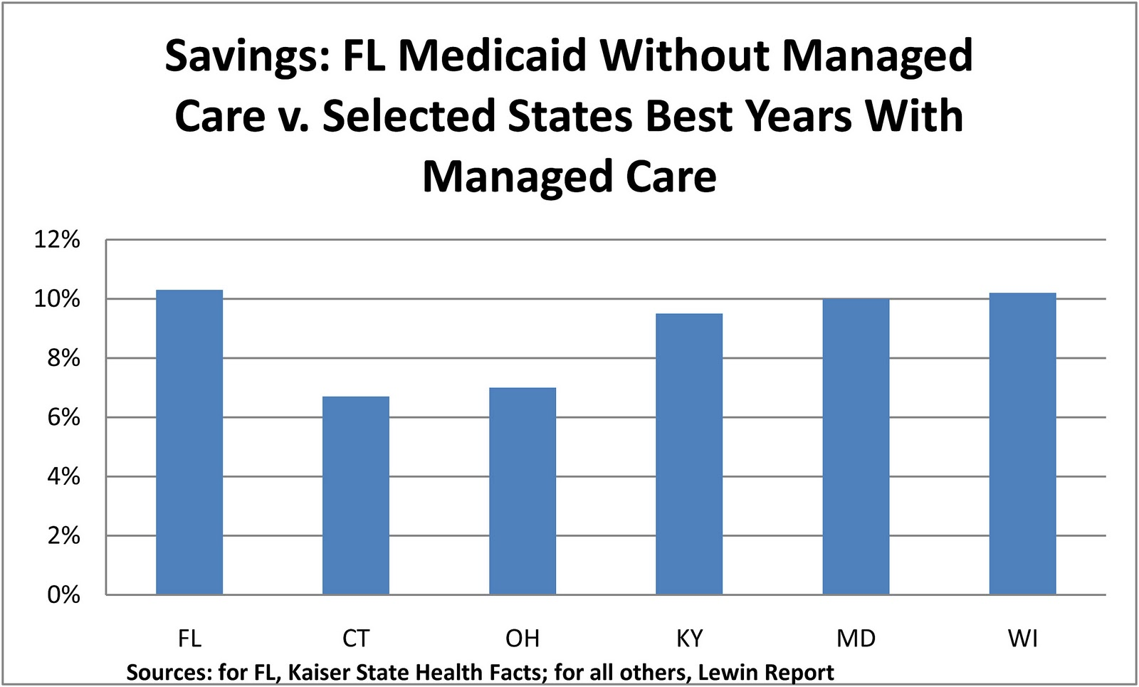 managed care of the u s Currently states are making the transition to managed care, or allowing managed care organizations to take the lead in providing healthcare to medicaid recipients in the managed care model, states allocate a specific amount of money per individual for healthcare on an annual basis.