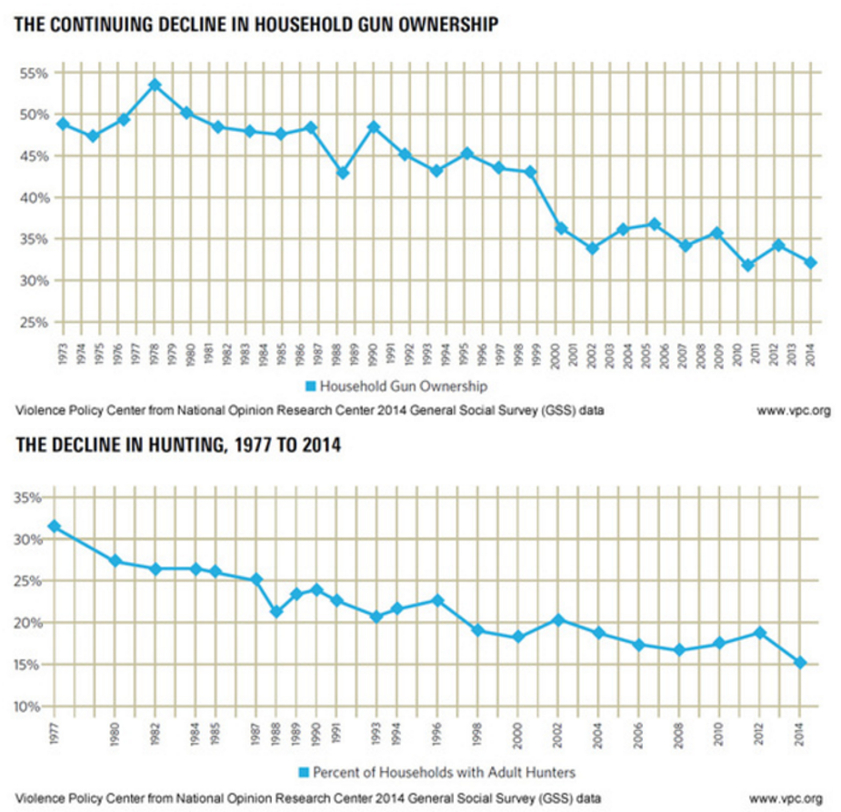 steady decline reported american adults
