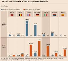 Francia e Germania hanno salvato le loro banche in Grecia nel 2010