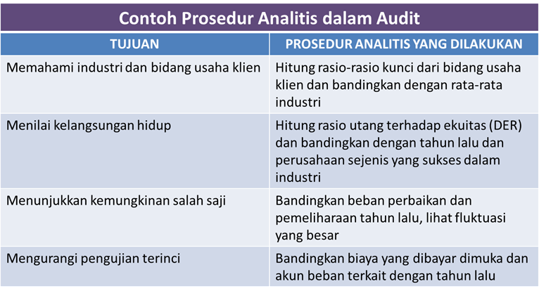 Auditing Zone Januari 2015
