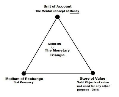 money triangle (FOFOA)