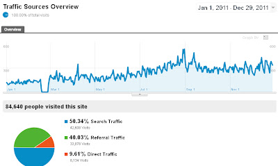 Google analytics stats - Traffic stats overview