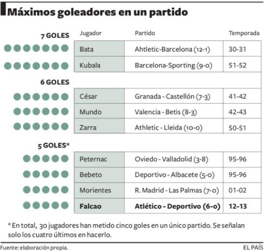 Los máximos goleadores de un mismo partido