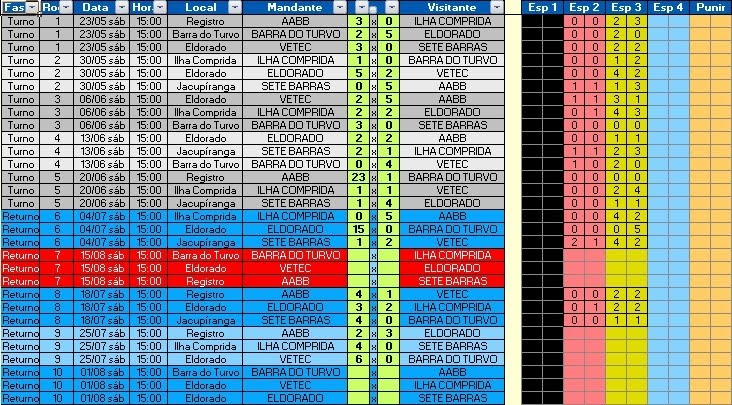 """TABELA/RESULT. CHAVE """"A"""" 25.07.2015"""