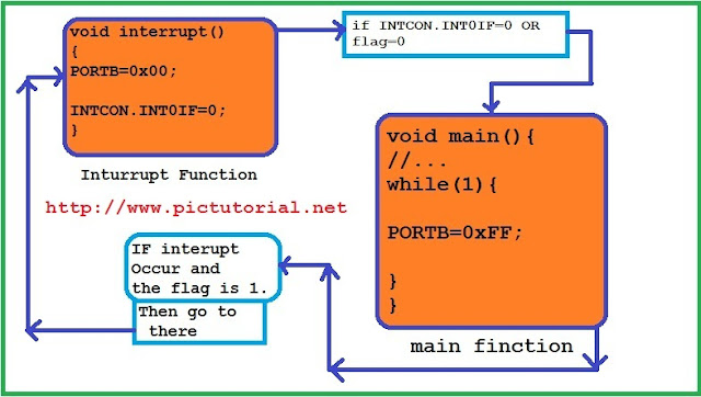 IR (Infrared) Remote Controlled Communication Between Two Microcontroller -Step By Step Tutorial : Part-2