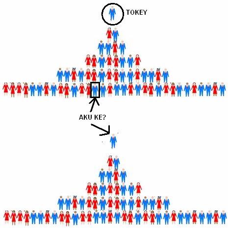 Piramid MLM