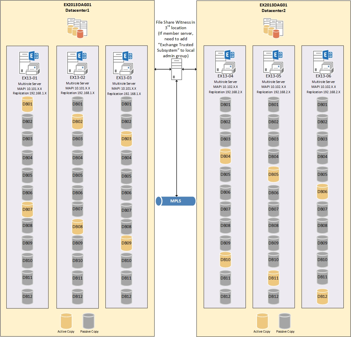 Exchange 2013 DAG Overview