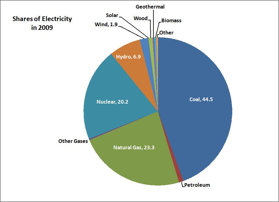Energy Saving Percent of solar energy used in the world – Electrical Pie Chart