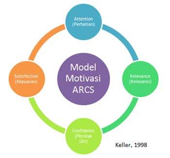 cara memotivasi siswa dengan model ARCS (Attention, Relevance, Confidence, dan Satisfaction) yang dikembangkan oleh John Keller (1998)