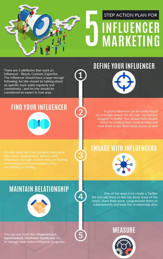 5 steps action plan for Influencer Marketing
