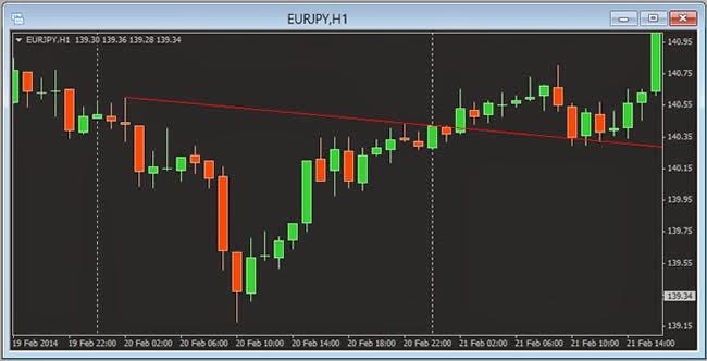 O 1 2 3 trading strategies
