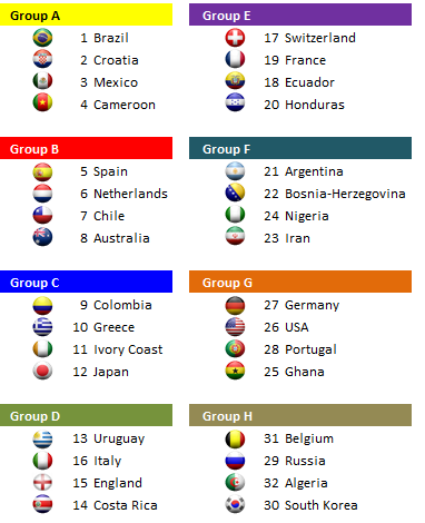 2014 fifa world cup team groupings