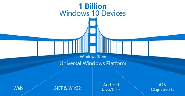 Microsoft open-sources Windows Bridge for iOS