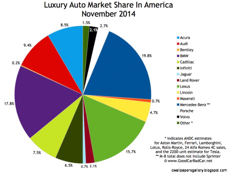 Top 15 Best Selling Luxury Vehicles In America   November 2014