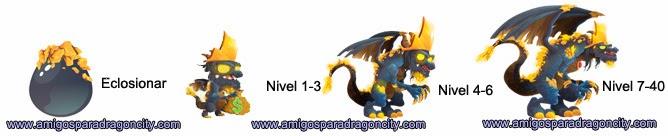 imagen del crecimiento del dragon midas