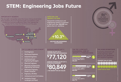 Engineering jobs future growth will be great stemming many secondary jobs