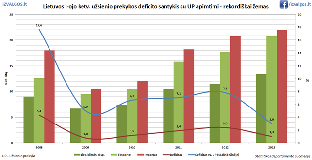 Lietuvos prekybos deficitas